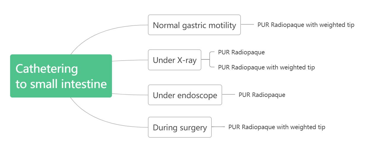 Nasogastric tubes (2)